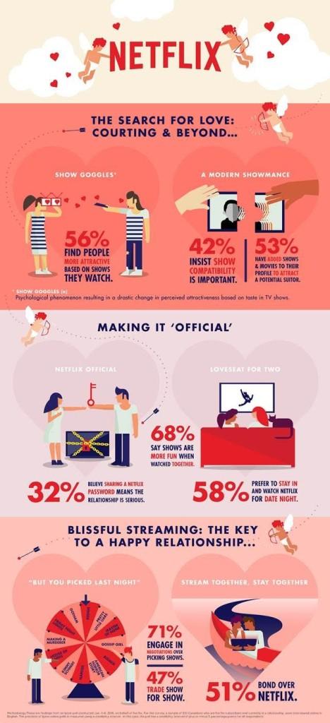 Netflix Love Infographic