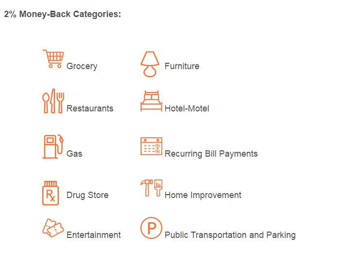 Tangerine Money Back Categories