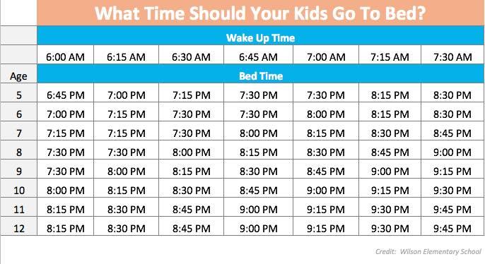 kids bedtime chart based on age